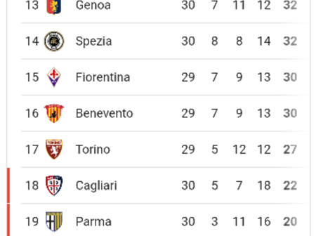 After Juventus won 3-1, and Inter won 1-0, See how the Seria A table currently looks like.