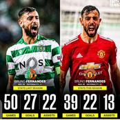 Bruno Fernandes' Goals & Assists