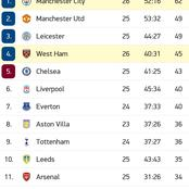How EPL Table Looks Like After Manchester City Win