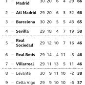 After Losing to Real Madrid, Barcelona could still win the League, See how the Table looks.