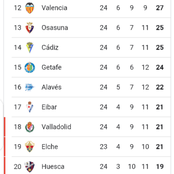After Levante drew 1-1 against Athletic Bilbao, see how the La Liga table currently looks like.