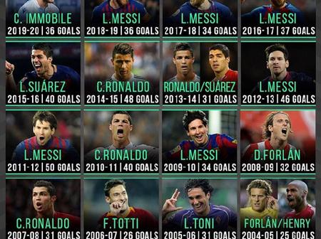 Cristiano Ronaldo And Lionel Messi Dominated The List Of European Golden Boot Winners Since 2000
