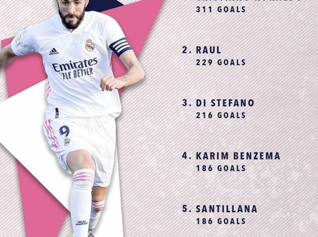 Real Madrid all-time top goalscorers