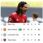 After Manchester United Beat Tottenham 3-1, See How The Premier League Table Looks Like