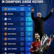 Top 10 Unbeaten Runs In The UEFA Champions League History - Manchester United Are on Another Level