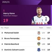 EPL: See The Players Most Likely To Win The Golden Boot Award For The 2020/21 Season