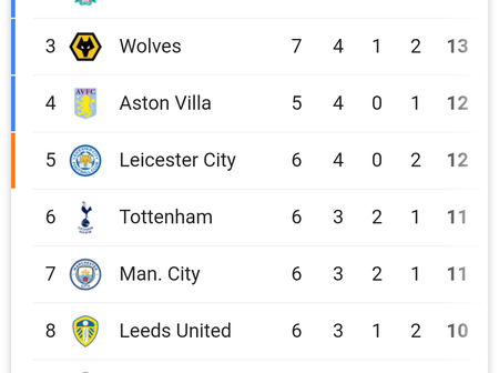 After Man City Won Sheffield United 1-0, This Is How The Premier League Table Looks.