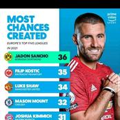 Shaw And Mason Mount Made The List For Most Chances Created In 2021