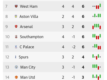 After West Ham Won Leicester City 3-0, This Is How The Premier League Table Looks