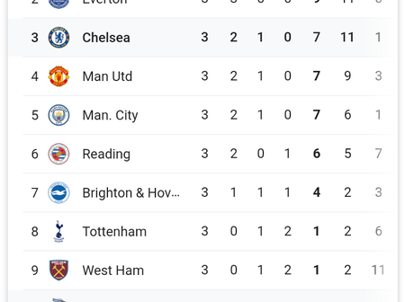 Manchester United Women and Chelsea Ladies win today as they are 4rd and 3th respectively in the league standings