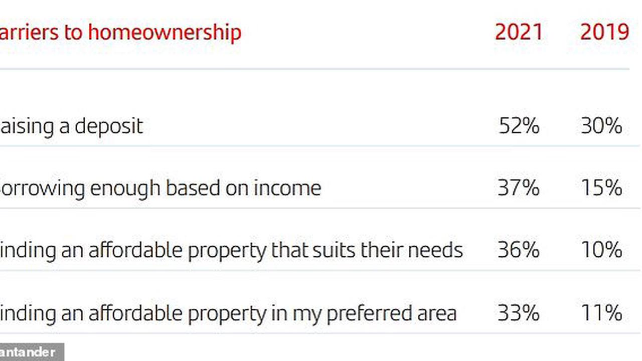 First-time buyers who 'saved every penny' go from one-bed flat to £540k home in a year