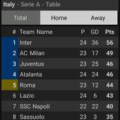 After Inter Milan Won 3-0 And Atalanta Won 2-0, This Is How The Serie A Table Looks Like.