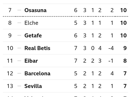 Spanish La Liga Table After Matchday 7 Fixtures