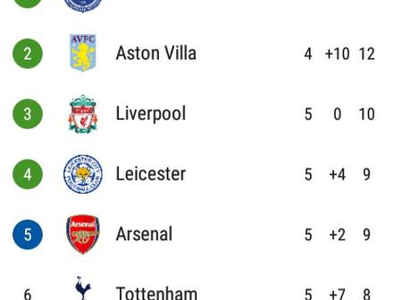 After West Brom & Burnley Drew 0-0, This Is How The EPL Table Looks Like