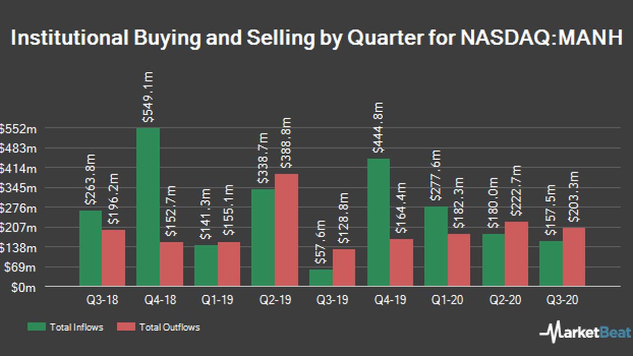 Morgan Stanley Has $6.50 Million Position in Manhattan Associates, Inc. (NASDAQ:MANH)
