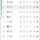 La Liga table after Barca vs Sevilla match
