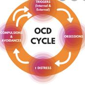 How To Cure Obsessive Compulsive Disorder