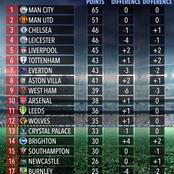 Check Out How The PL Table Looked Without VAR This Season As Liverpool, Chelsea Change Positions