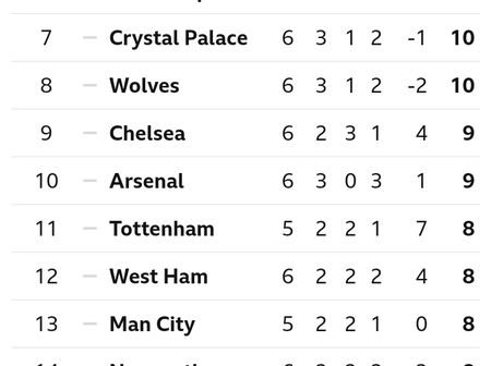 After Brighton Drew 1-1 With West Brom, This Is The EPL Looks Like