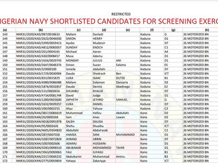 Nigerian Navy Shortlisted Candidates 2021 Set for Selection of Board Interview