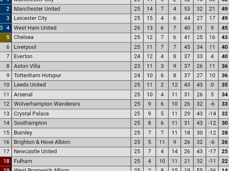 Big Changes in the Premier League Table After Manchester City Won 2-1 against Westham United