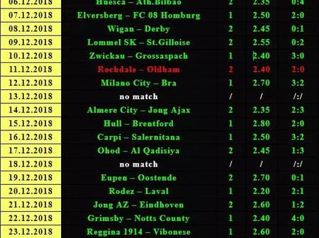 Today's football fixtures which can give you over15k. Man United, Arsenal, Man City, Everton