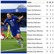 After Chelsea Won 2:1 Against Man Utd, See How The FA WSL Table Looks Like
