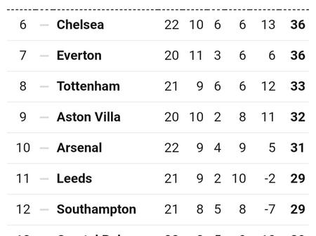 After Chelsea Thrashed Tottenham 1-0, This Is How The Premier League Table Looks Like Now