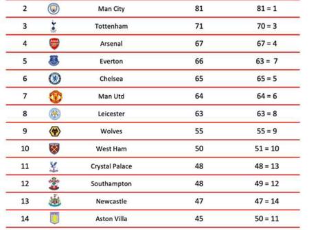 Predicted End To The 2020-21 Premier League Season