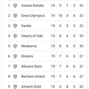 Check out the standings of the Ghana Premier league so far after match day 19.