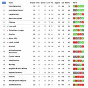 Checkout The EPL Table After ManCity Lost 2-1 As Arsenal Drop On The EPL Log