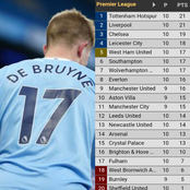 Man City Beat Burnley 2-0 To Overtake Man United In The EPL Table, (See The Complete EPL Table)