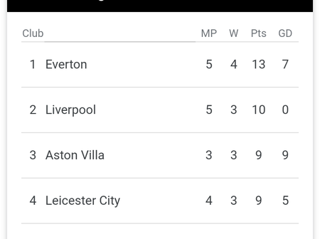 See how the Premier League table looks after defeat for Arsenal, wins for Man United and Man City
