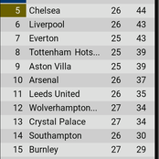 EPL table after yesterday's games, Man united draw paves way for Chelsea to overtake