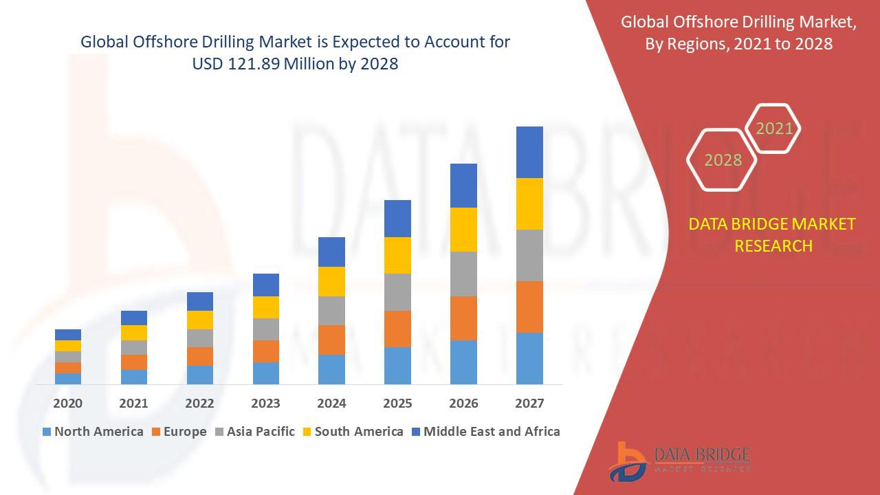 Fracking Water Treatment Systems Market is Booming Worldwide By Top Emerging Key Players: GE(Baker Hughes), Calfrac Well, Fts International, Halliburton, Nabors Industries, Patterson-Uti Energy, RPC, Schlumberger Limited, Tacrom Services, Trican Well Service, United Oilfield Services, Superior Well Services
