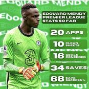 Edouard Mendy is finally getting to be EPL's best goalkeeper, check his stats after 20 appearances