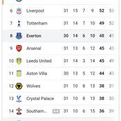 The EPL Table After Yesterday's Matches As Everton Close in On Top Four Spot With A Game In Hand.