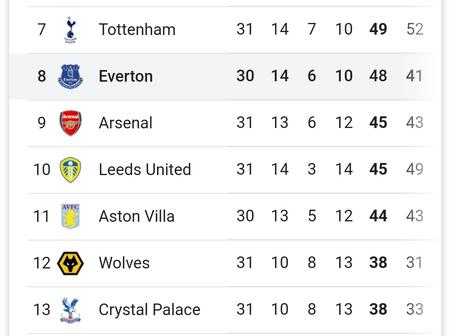 The EPL Table After Yesterday's Matches As Everton Close in On Top Four Spot With A Game In Hand
