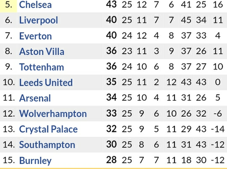 How the Premier League Table has Changed Following Manchester City 2-1 Win