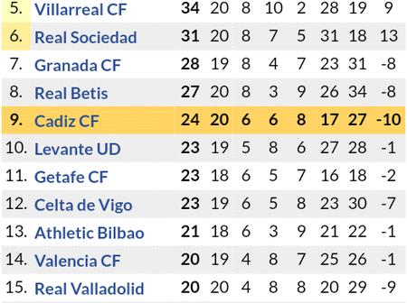 Big Changes in Laliga Santander Table Standings After Real Madrid & Sevilla Huge Victories