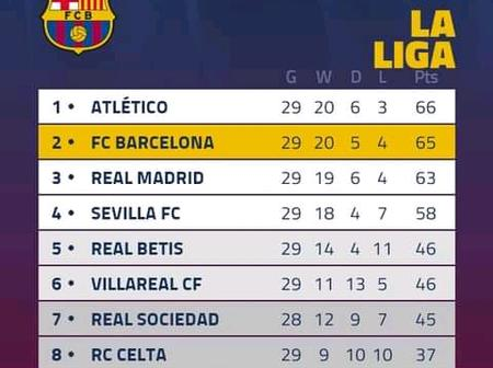 Barcelona Now Control Their Own Destiny. Do You See Them Winning La Liga This Season?