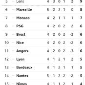 French League 1 Table After Today's Matches