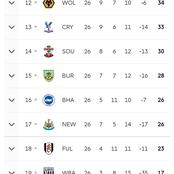 EPL: See updated results, current table and scorers chart.