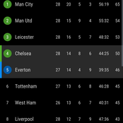 After Chelsea Won Everton 2-0, See How The EPL Table Looks Like