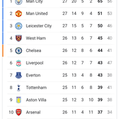 After Man United Drew Crystal Palace Last Night, Checkout How The Premier League Table Looks Like