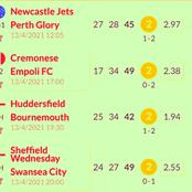 Today's Six VIP Must-Win Matches to Stake On & Secure A Big Money i.e Swansea, Bournemouth, Chelsea