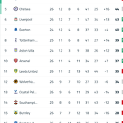 After Manchester United were Denied a Penalty, See How the Premier League Table Now Look Like