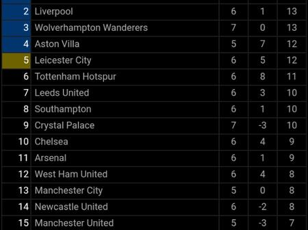 After Wolves Beat Crystal Palace 2-0, This Is How The EPL Table Looks Like
