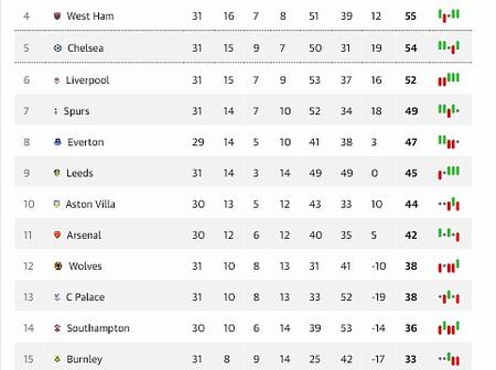 Checkout The EPL Table After Manchester United Won 3-1 & West Ham United Won 3-2