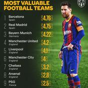 Top Ten Moat Valuable Clubs In 2021 As English Clubs Dominate The List